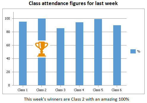 Repeat Signage spreadsheet of class attendance figures